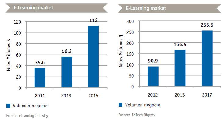 Volumen de negocio del e-learning