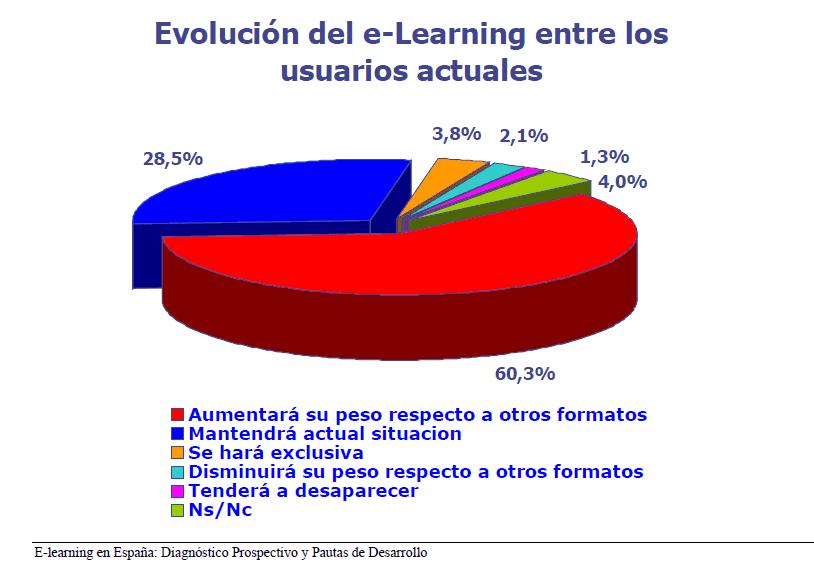 FUNDAE e-learning en España formación continua en empresas