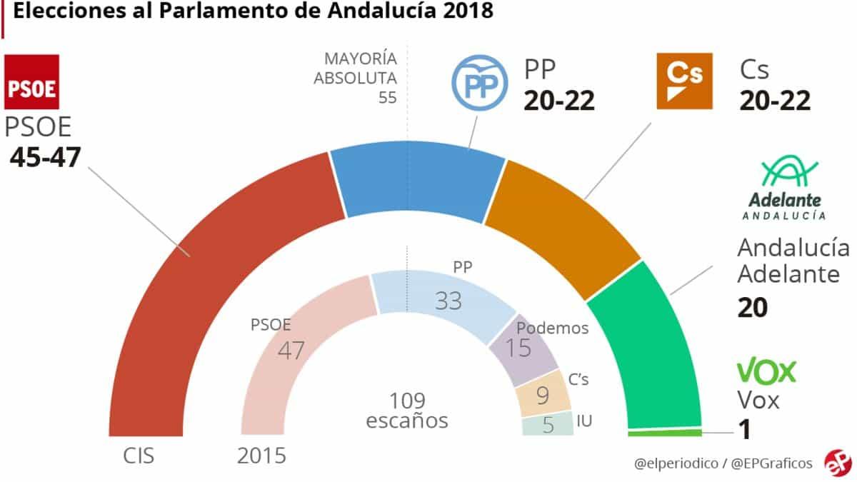 sondeos CIS elecciones andaluzas 2018