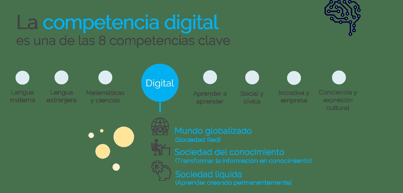 competencia digital docente clave