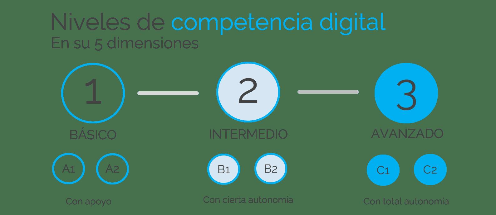 niveles de competencia digital docente