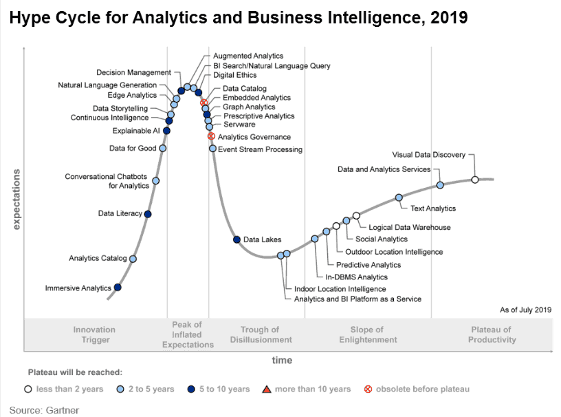 Hype cycle for analytics and BI