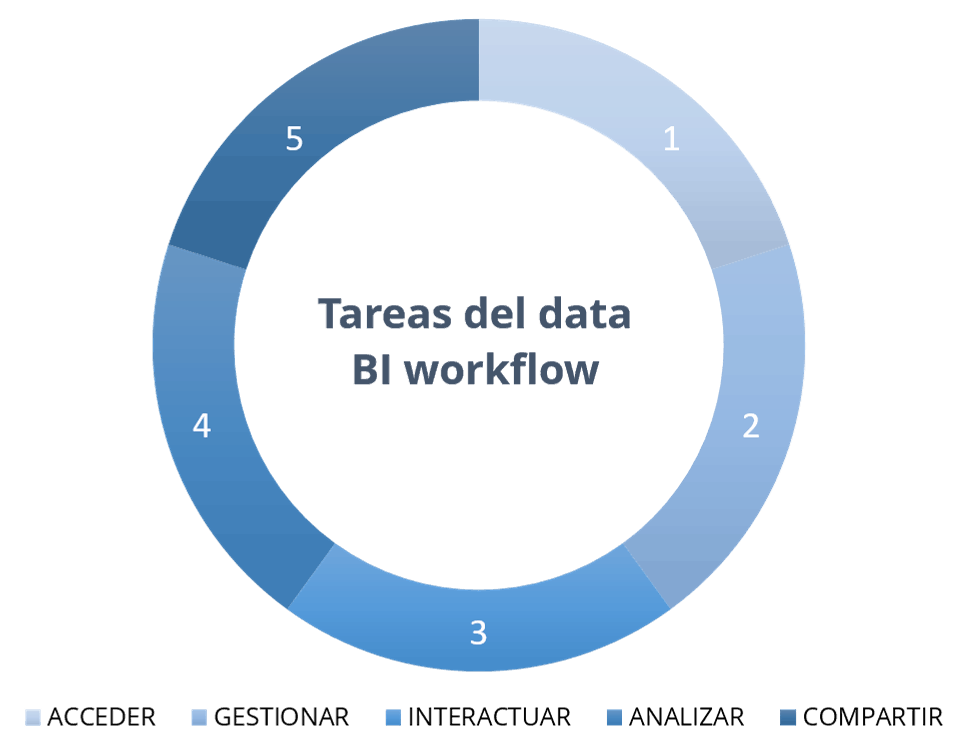 Tareas del Data BI Workflow
